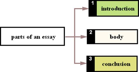 Social Sciences Essay Examples - The WritePass Journal